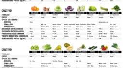 Infografía Cartilla del Horticultor